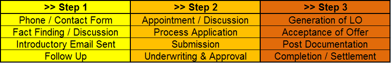 Application Process - Step by Step Guide