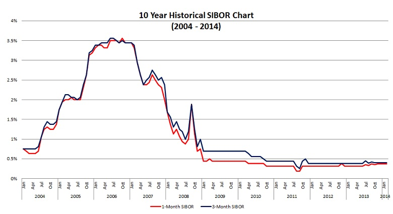Past 10 years Historical Sibor Chart 2004 - 2014 Singapore