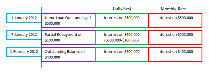 Interest Daily Rest vs Monthly Rest